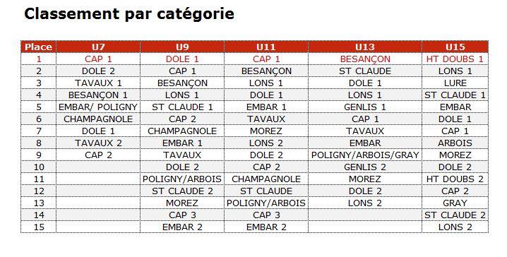 classement_categories
