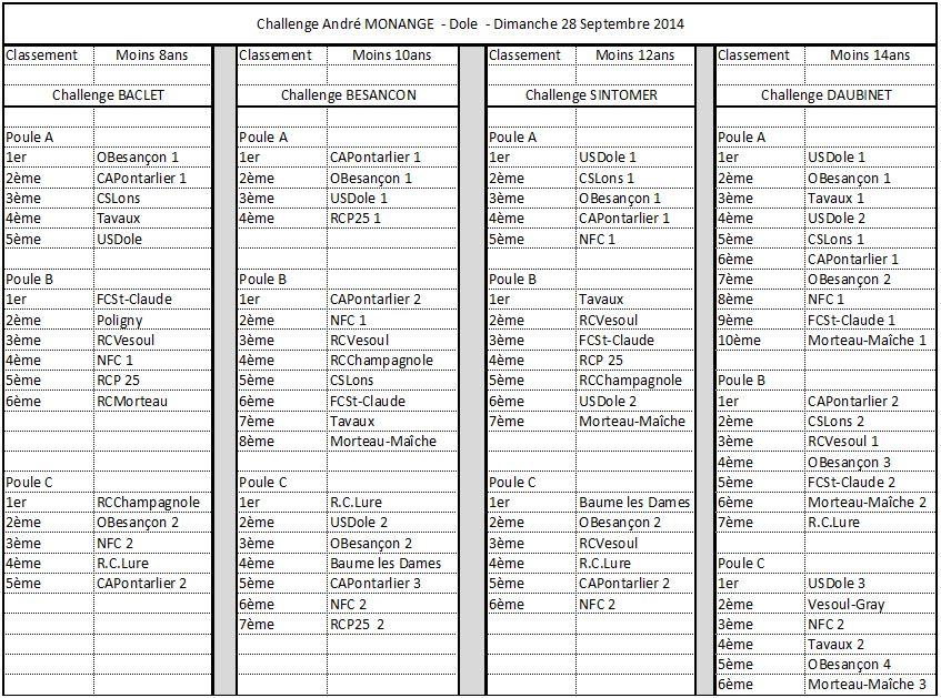 Challenge André Monange 2014 - Catégories