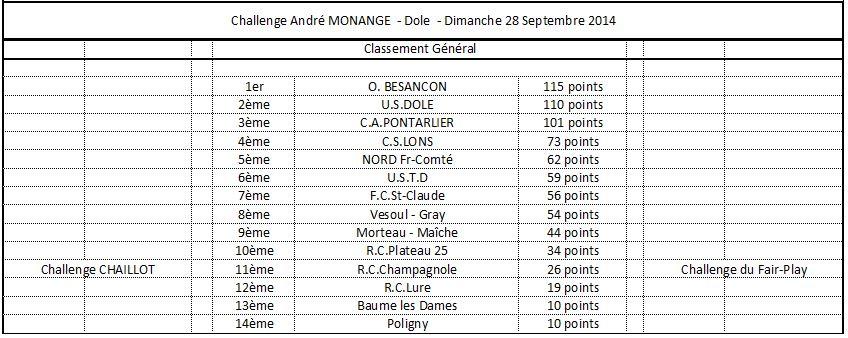 Challenge André Monange 2014 - Général