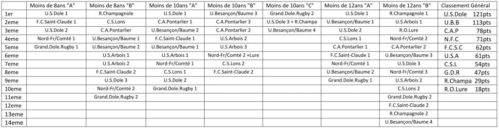 Résultats challenge Monange 2019